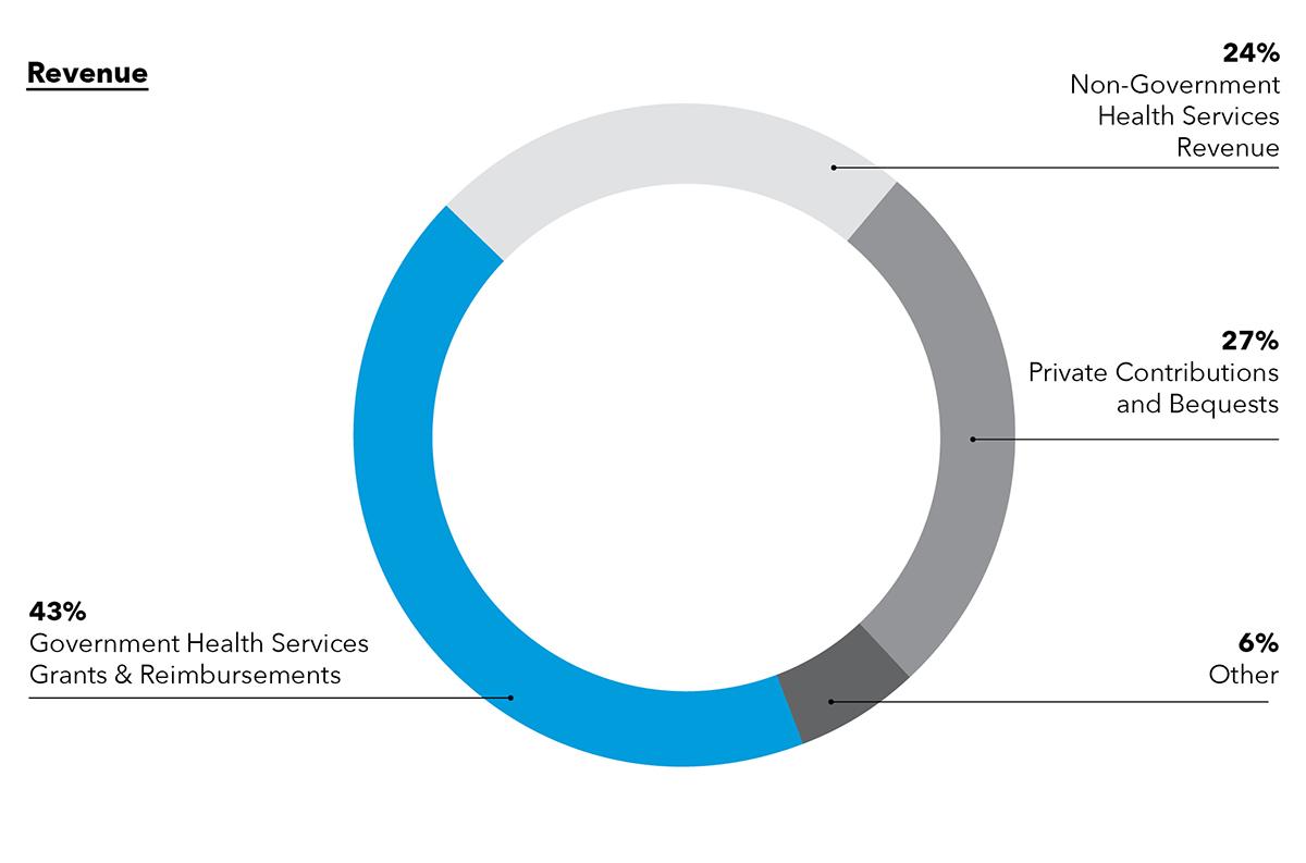 planned-parenthood-health-services-revenue-percent-man-repeller