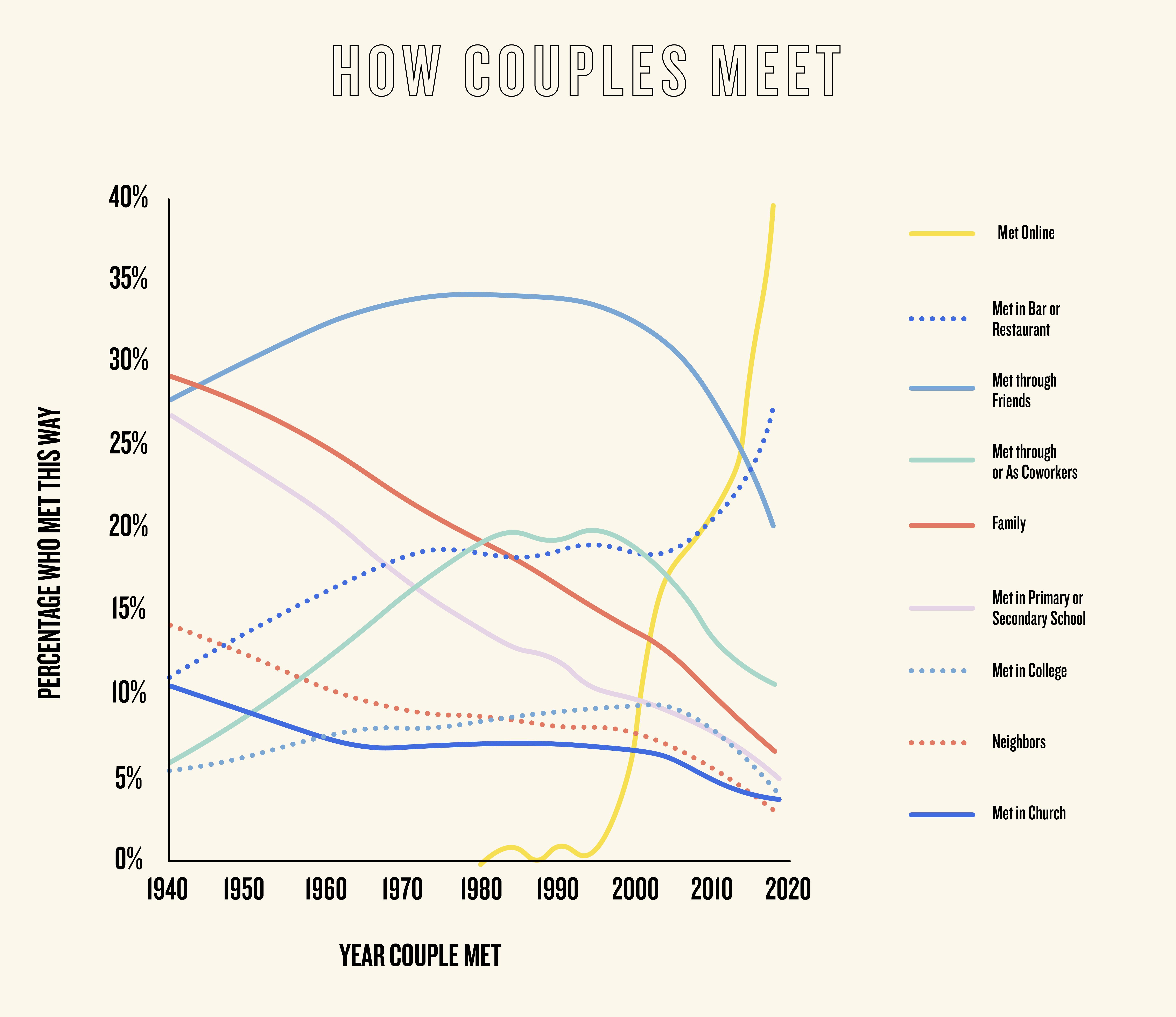 Couples graph