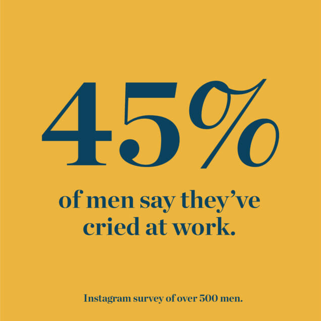 45% of men say they've cried at work.