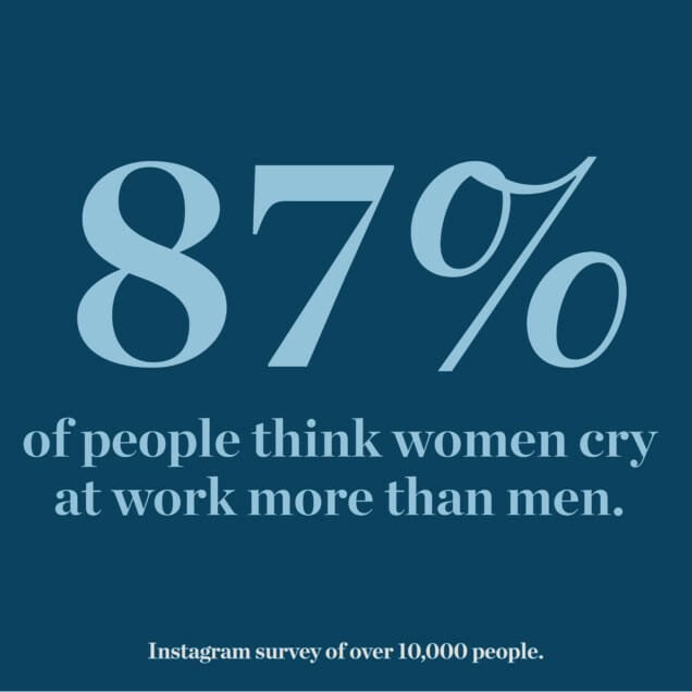 87% of people think women cry at work more than men.