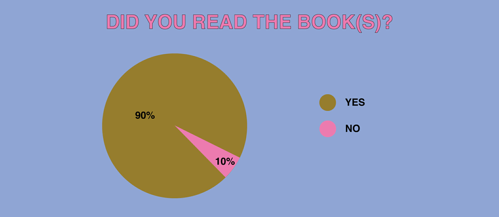 Did you read the book(s)?